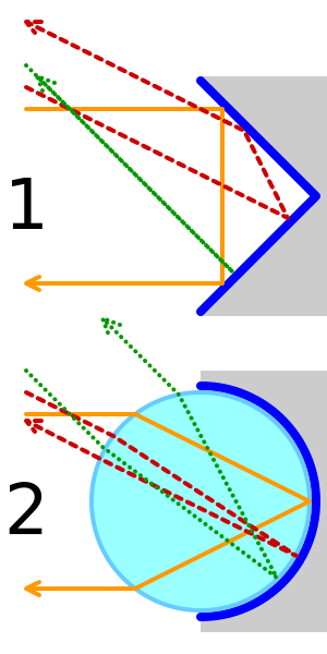 retroreflectors-diagram