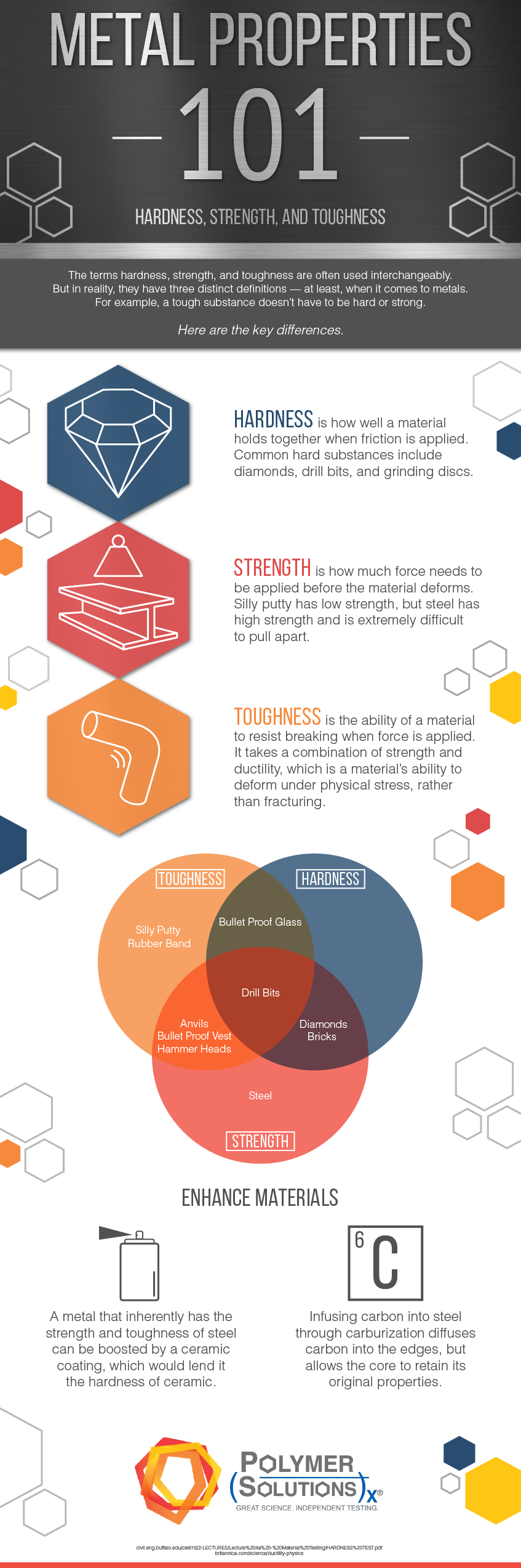 Metal Properties: Hardness, Toughness, & Strength {Infographic} |